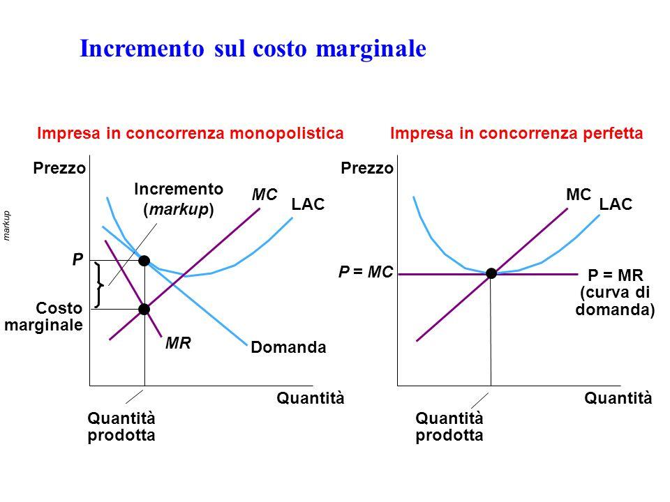 Incremento sul costo marginale Quantità Impresa in concorrenza monopolisticaImpresa in concorrenza perfetta Prezzo P = MC Quantità prodotta Prezzo P D