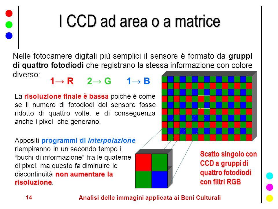 14 Analisi delle immagini applicata ai Beni Culturali I CCD ad area o a matrice Nelle fotocamere digitali più semplici il sensore è formato da gruppi