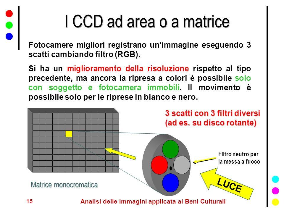 15 Analisi delle immagini applicata ai Beni Culturali I CCD ad area o a matrice Fotocamere migliori registrano unimmagine eseguendo 3 scatti cambiando