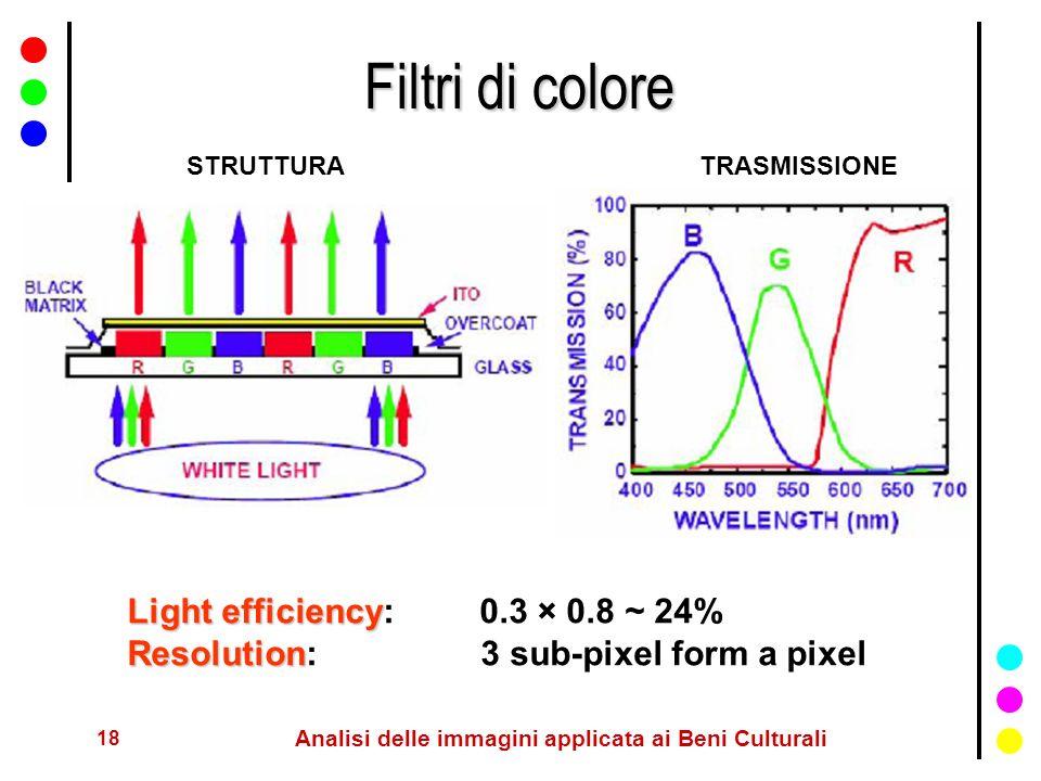 18 Analisi delle immagini applicata ai Beni Culturali Filtri di colore STRUTTURATRASMISSIONE Light efficiency Light efficiency: 0.3 × 0.8 ~ 24% Resolu