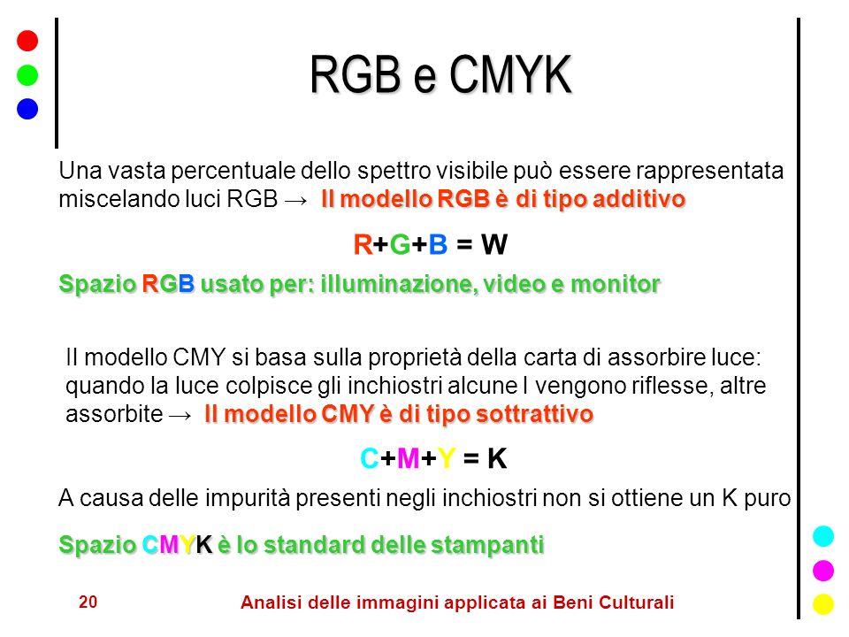 20 Analisi delle immagini applicata ai Beni Culturali RGB e CMYK Il modello RGB è di tipo additivo Una vasta percentuale dello spettro visibile può es