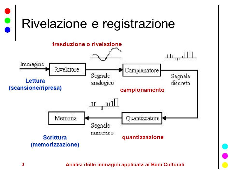 3 Analisi delle immagini applicata ai Beni Culturali Rivelazione e registrazione Lettura(scansione/ripresa) trasduzione o rivelazione campionamento qu