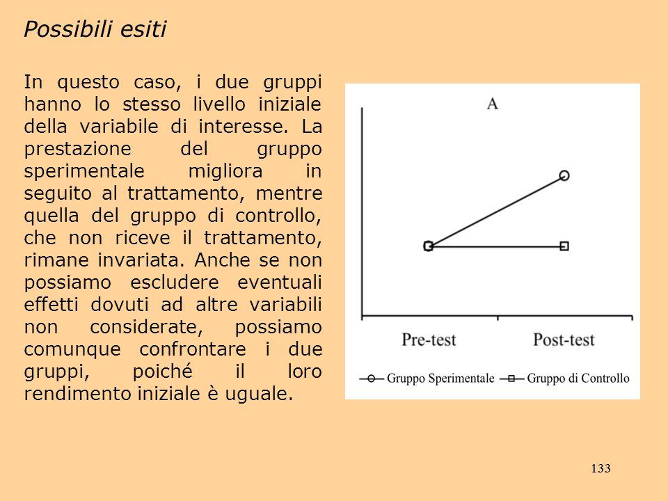 133 Possibili esiti In questo caso, i due gruppi hanno lo stesso livello iniziale della variabile di interesse.