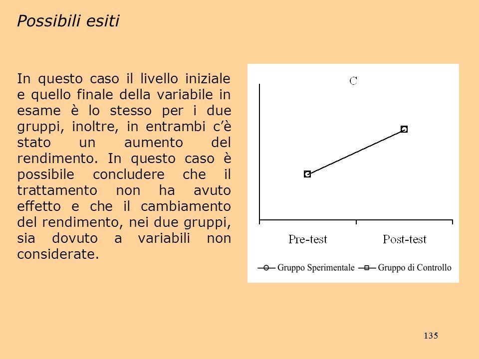 135 Possibili esiti In questo caso il livello iniziale e quello finale della variabile in esame è lo stesso per i due gruppi, inoltre, in entrambi cè stato un aumento del rendimento.