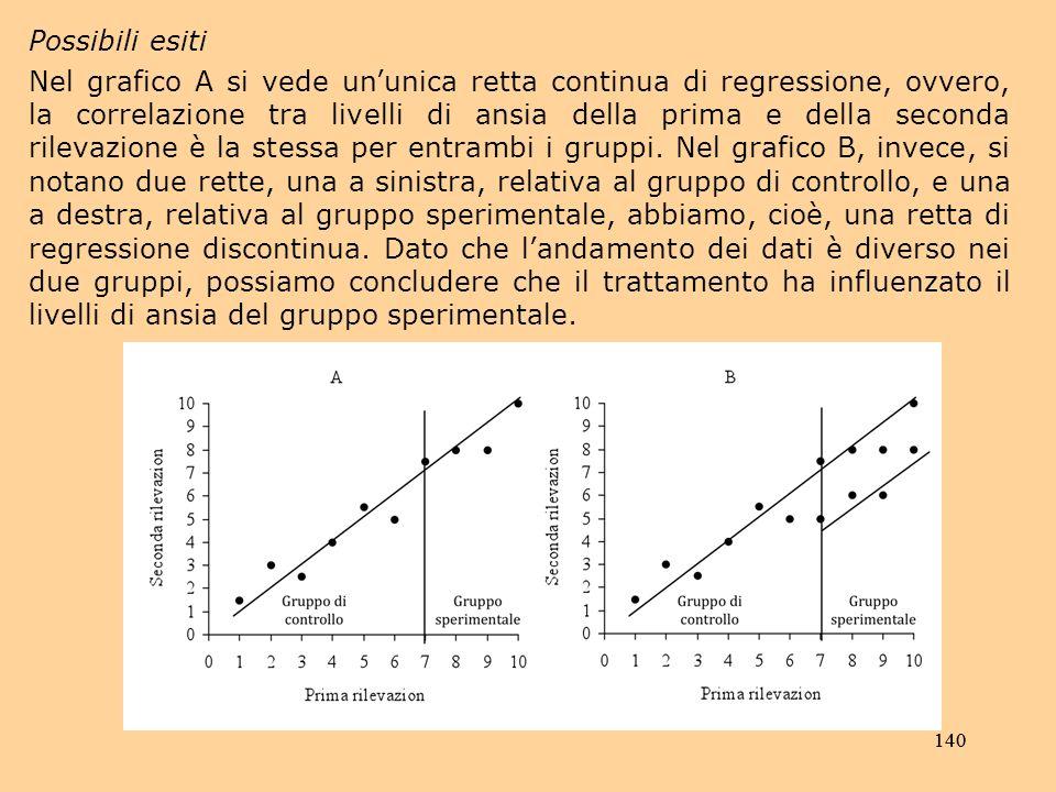 140 Possibili esiti Nel grafico A si vede ununica retta continua di regressione, ovvero, la correlazione tra livelli di ansia della prima e della seconda rilevazione è la stessa per entrambi i gruppi.