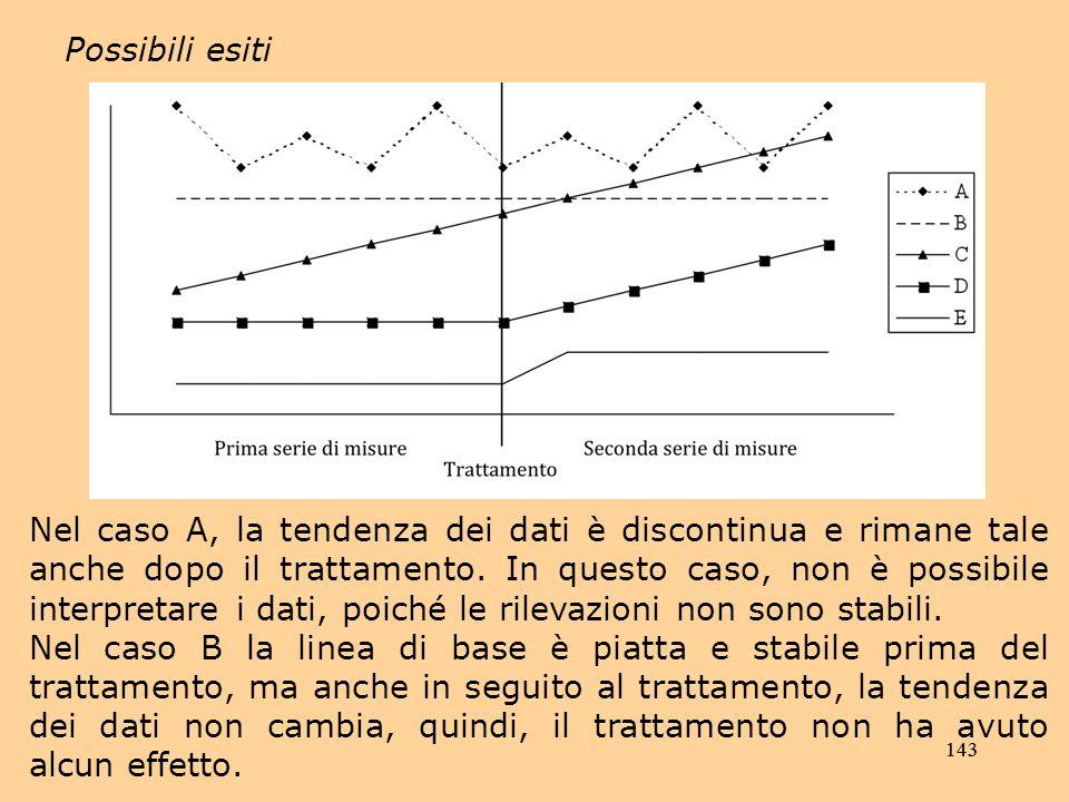143 Possibili esiti Nel caso A, la tendenza dei dati è discontinua e rimane tale anche dopo il trattamento.