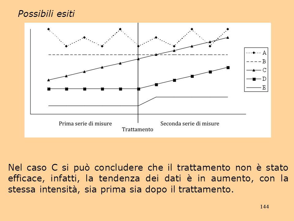 144 Possibili esiti Nel caso C si può concludere che il trattamento non è stato efficace, infatti, la tendenza dei dati è in aumento, con la stessa intensità, sia prima sia dopo il trattamento.