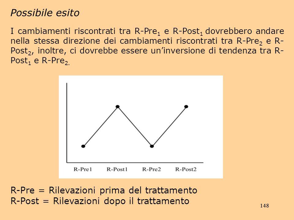 148 Possibile esito I cambiamenti riscontrati tra R-Pre 1 e R-Post 1 dovrebbero andare nella stessa direzione dei cambiamenti riscontrati tra R-Pre 2 e R- Post 2, inoltre, ci dovrebbe essere uninversione di tendenza tra R- Post 1 e R-Pre 2.