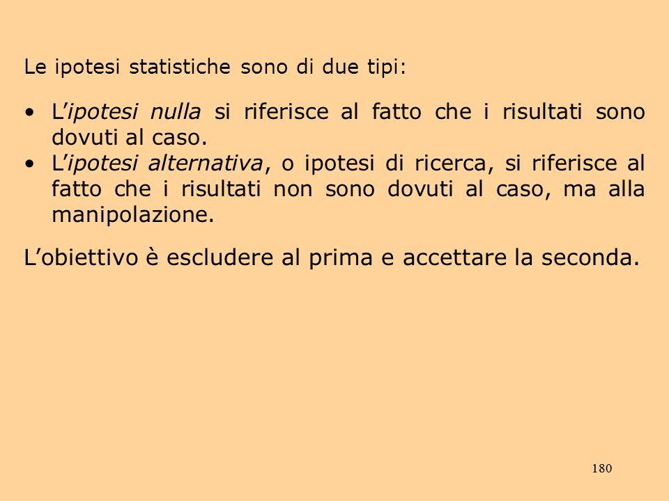 180 Le ipotesi statistiche sono di due tipi: Lipotesi nulla si riferisce al fatto che i risultati sono dovuti al caso.