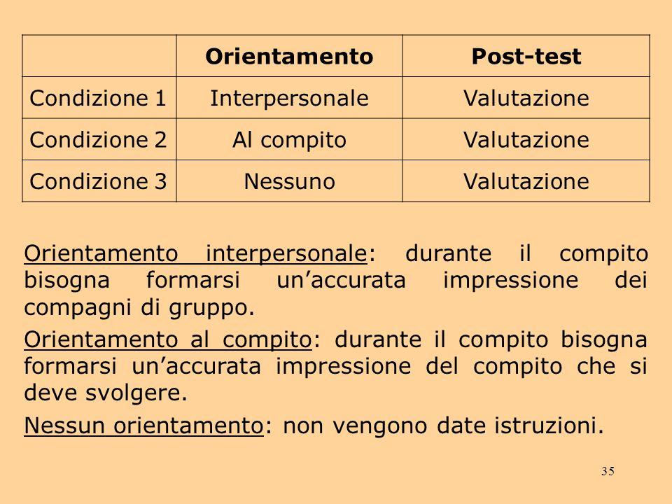 35 OrientamentoPost-test Condizione 1InterpersonaleValutazione Condizione 2Al compitoValutazione Condizione 3NessunoValutazione Orientamento interpersonale: durante il compito bisogna formarsi unaccurata impressione dei compagni di gruppo.