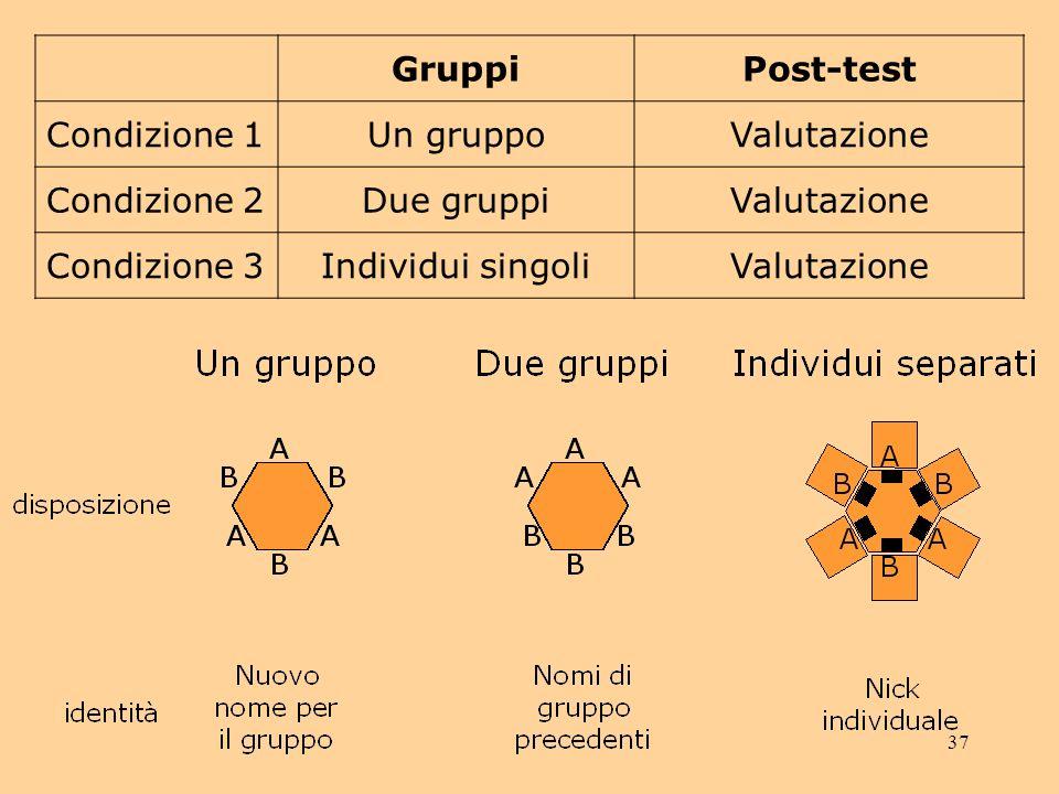 37 GruppiPost-test Condizione 1Un gruppoValutazione Condizione 2Due gruppiValutazione Condizione 3Individui singoliValutazione