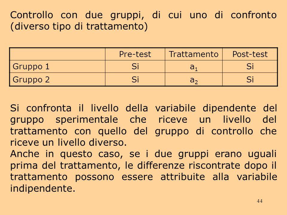 44 Pre-testTrattamentoPost-test Gruppo 1Sia1a1 Gruppo 2Sia2a2 Controllo con due gruppi, di cui uno di confronto (diverso tipo di trattamento) Si confronta il livello della variabile dipendente del gruppo sperimentale che riceve un livello del trattamento con quello del gruppo di controllo che riceve un livello diverso.