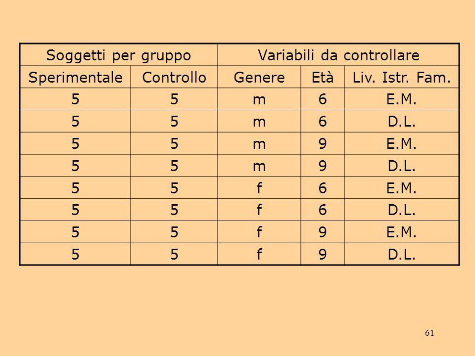 61 Soggetti per gruppoVariabili da controllare SperimentaleControlloGenereEtàLiv.