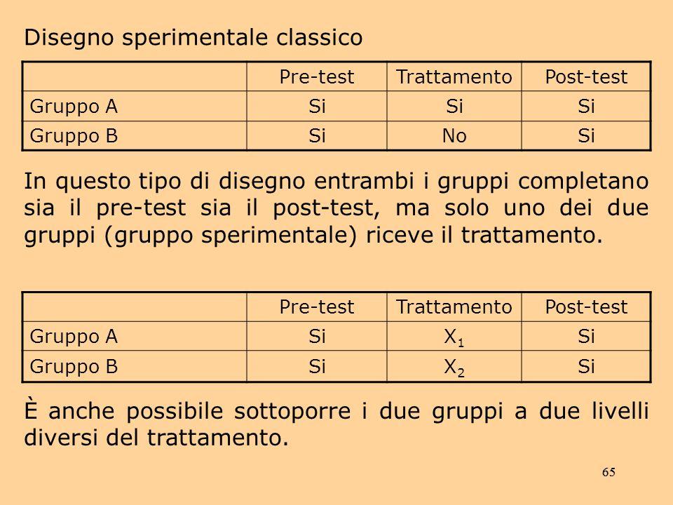 65 In questo tipo di disegno entrambi i gruppi completano sia il pre-test sia il post-test, ma solo uno dei due gruppi (gruppo sperimentale) riceve il trattamento.