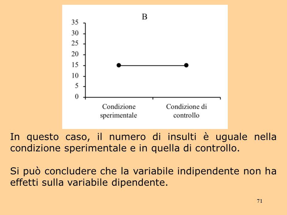 71 In questo caso, il numero di insulti è uguale nella condizione sperimentale e in quella di controllo.