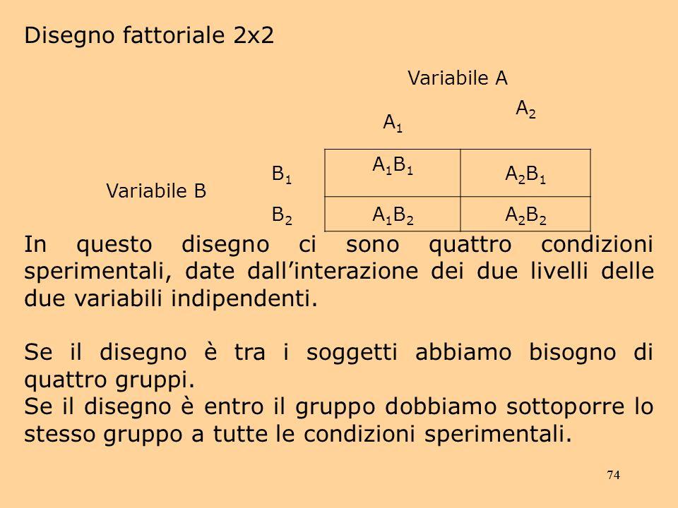 74 Disegno fattoriale 2x2 Variabile A A1A1 A2A2 Variabile B B1B1 A1B1A1B1 A2B1A2B1 B2B2 A1B2A1B2 A2B2A2B2 In questo disegno ci sono quattro condizioni sperimentali, date dallinterazione dei due livelli delle due variabili indipendenti.