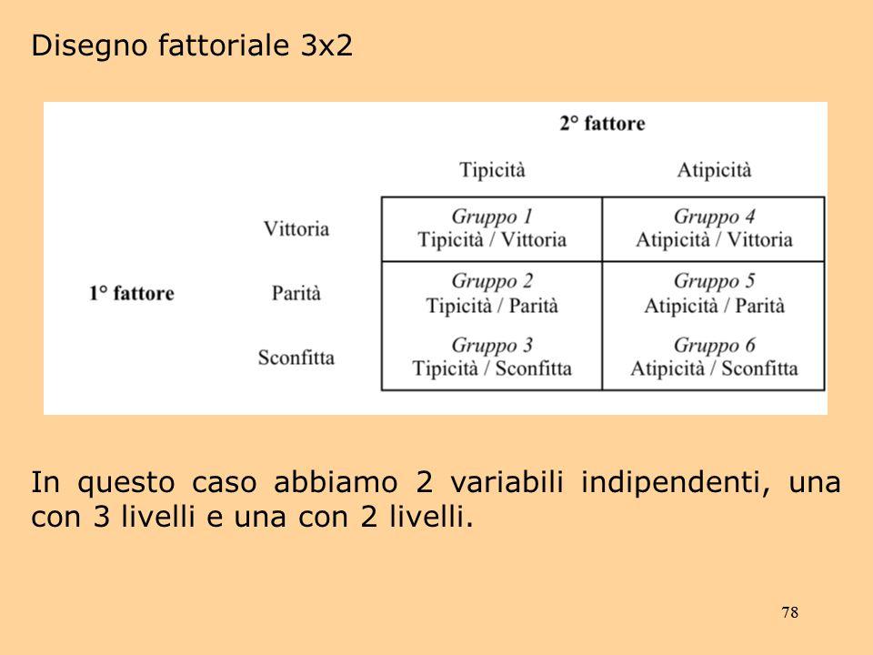 78 Disegno fattoriale 3x2 In questo caso abbiamo 2 variabili indipendenti, una con 3 livelli e una con 2 livelli.