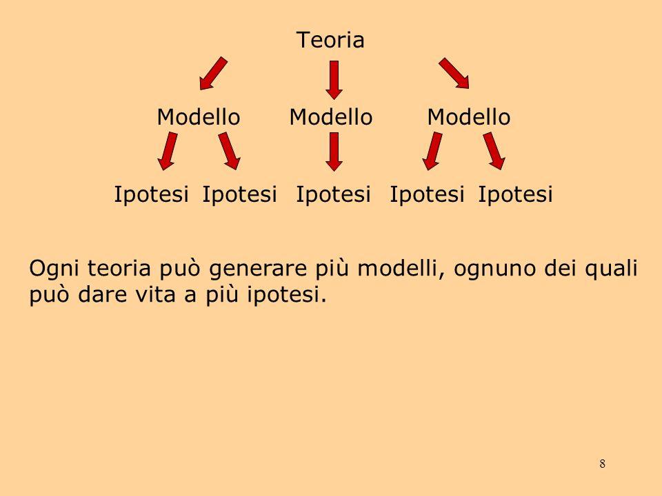 8 Teoria Modello Ipotesi Ogni teoria può generare più modelli, ognuno dei quali può dare vita a più ipotesi.
