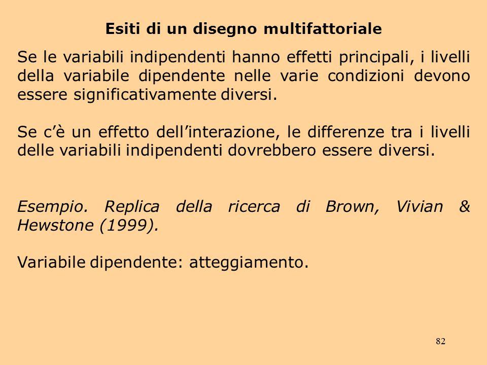 82 Esiti di un disegno multifattoriale Se le variabili indipendenti hanno effetti principali, i livelli della variabile dipendente nelle varie condizioni devono essere significativamente diversi.