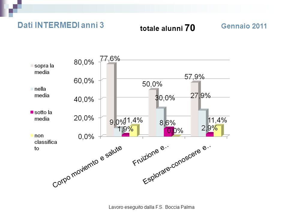 OSSERVAZIONI SISTEMATICHE I valori del grafico sono espressi in medie: pertanto si evince che circa l82% è provvisto di un buon potenziale di partenza