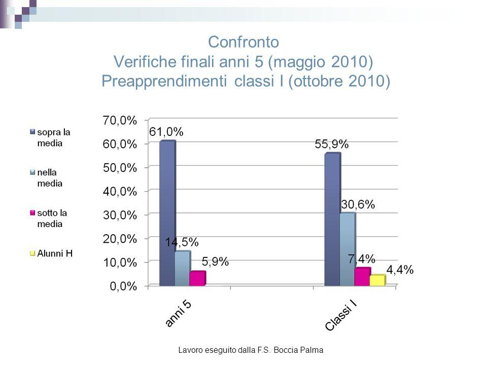 Confronto con i risultati in ingresso della scuola primaria Lavoro eseguito dalla F.S. Boccia Palma