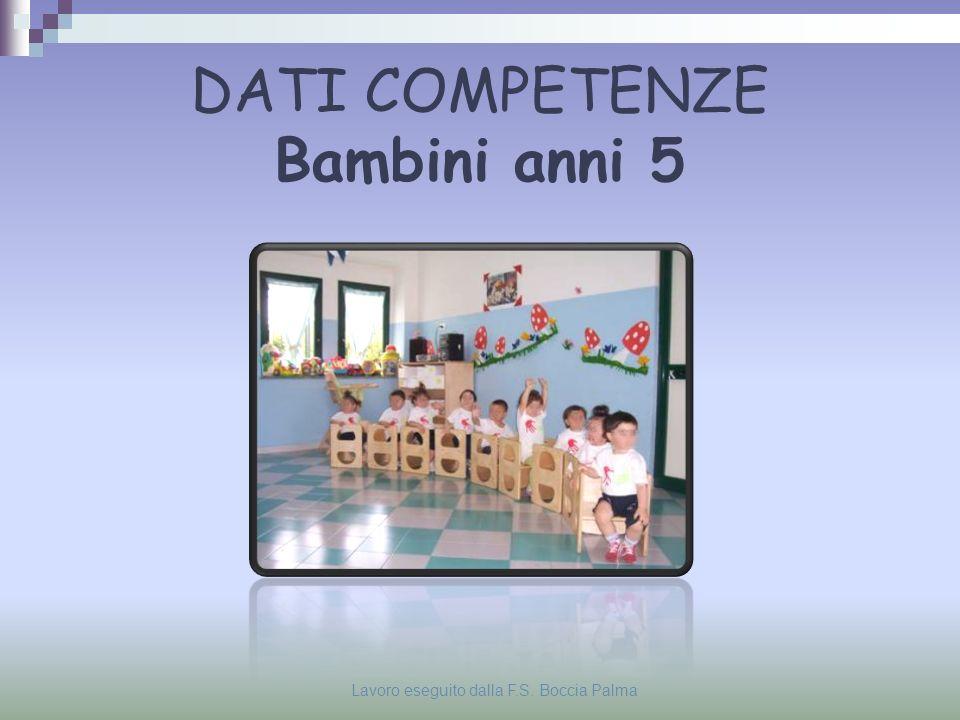 Lavoro eseguito dalla F.S. Boccia Palma Livelli di apprendimento raggiunti Anni 5 – 4 – 3