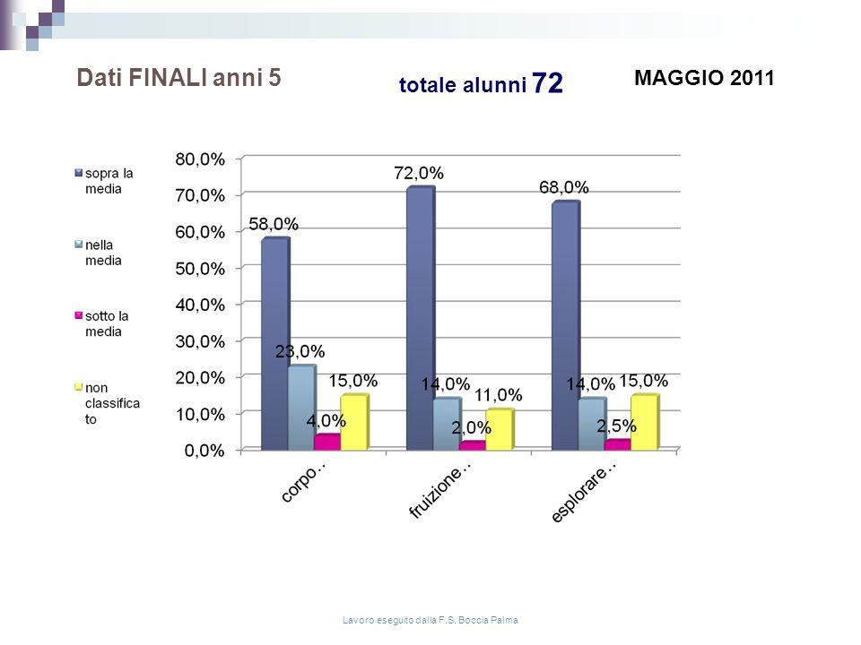 Dati INTERMEDI anni 5 Lavoro eseguito dalla F.S. Boccia Palma GENNAIO 2011 totale alunni 72