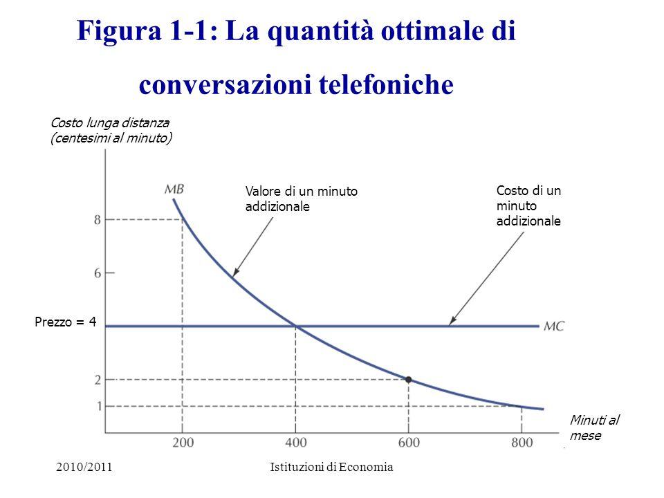 2010/2011Istituzioni di Economia Figura 1-1: La quantità ottimale di conversazioni telefoniche Minuti al mese Prezzo = 4 Costo lunga distanza (centesi