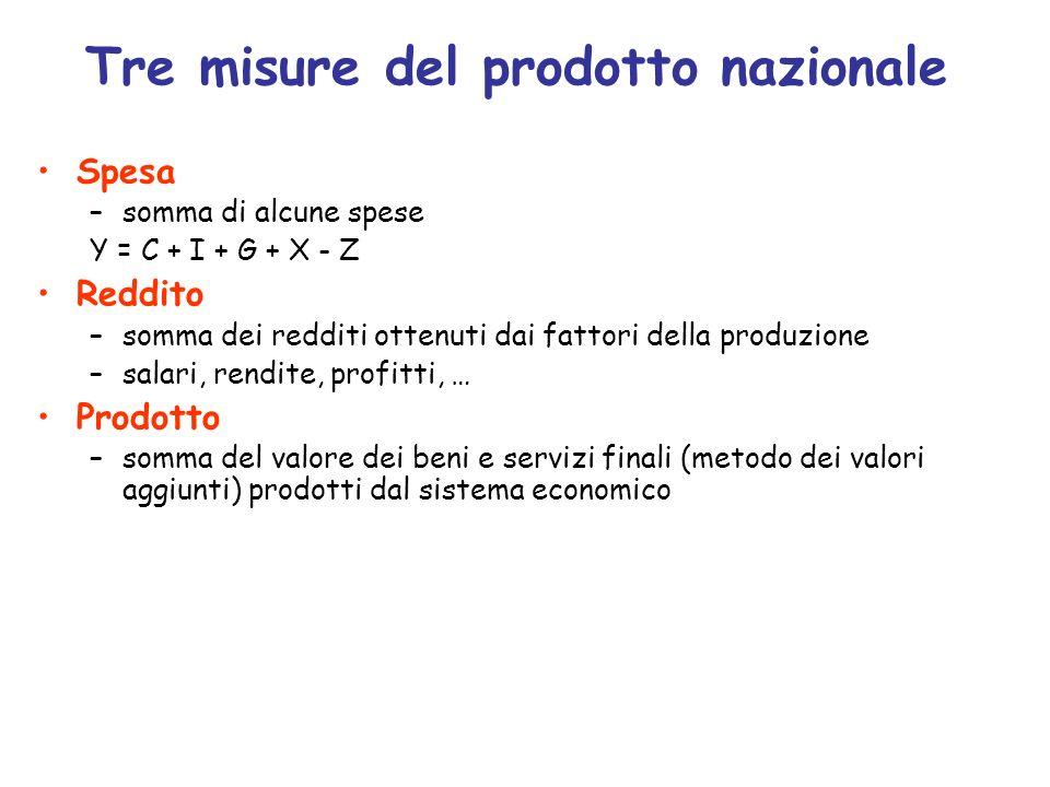 Tre misure del prodotto nazionale Spesa –somma di alcune spese Y = C + I + G + X - Z Reddito –somma dei redditi ottenuti dai fattori della produzione