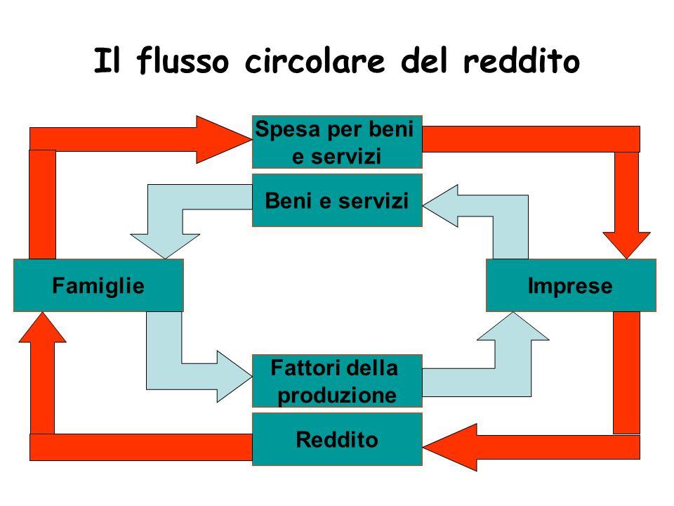 Il flusso circolare del reddito Spesa per beni e servizi Beni e servizi Fattori della produzione Reddito ImpreseFamiglie