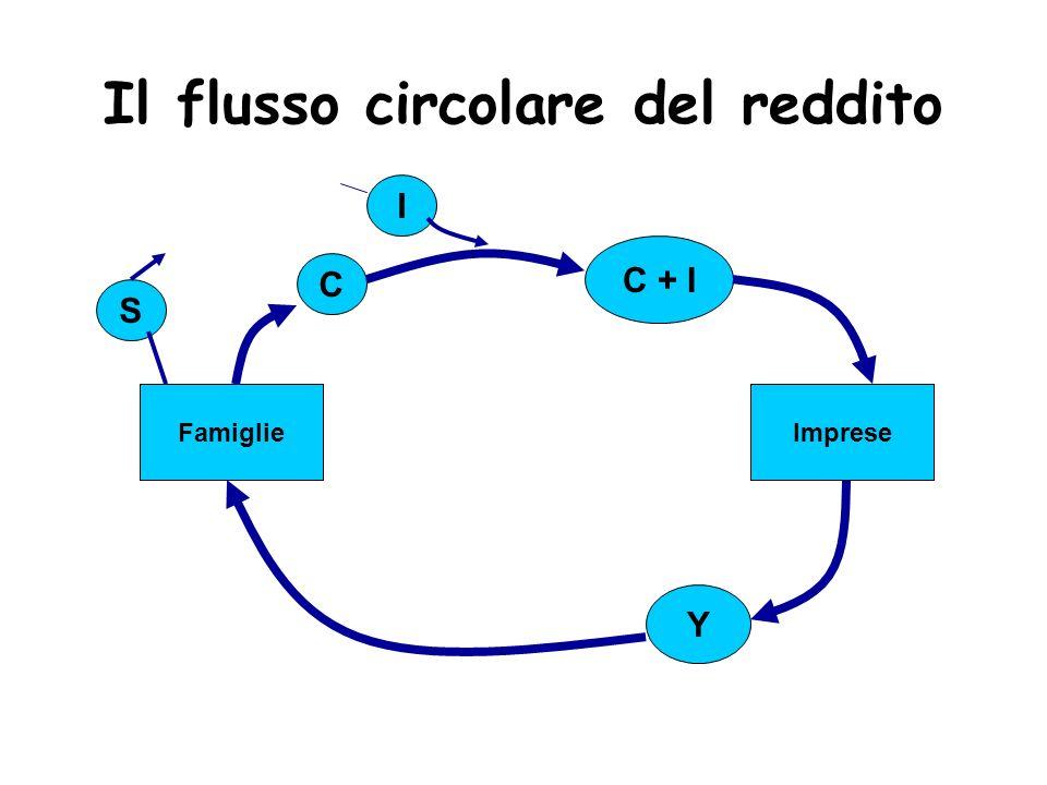 Il flusso circolare del reddito Y FamiglieImprese C + I IC S