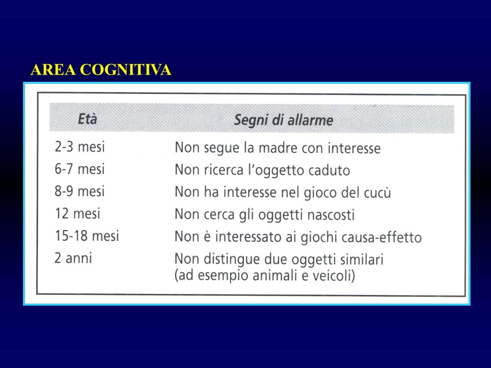 Esami particolari Cariogramma 46, XY aminoacidogramma: neg TAC, EEG: nella norma Es.