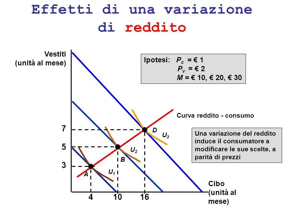 Effetti di una variazione di reddito 3 4 A U1U1 5 10 B U2U2 D 7 16 U3U3 Ipotesi: P c = 1 P v = 2 M = 10, 20, 30 Curva reddito - consumo Una variazione