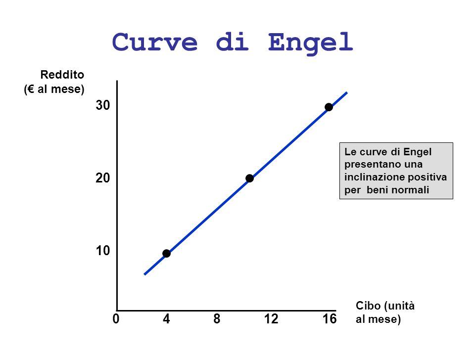 Curve di Engel Cibo (unità al mese) 30 4812 10 Reddito ( al mese) 20 160 Le curve di Engel presentano una inclinazione positiva per beni normali