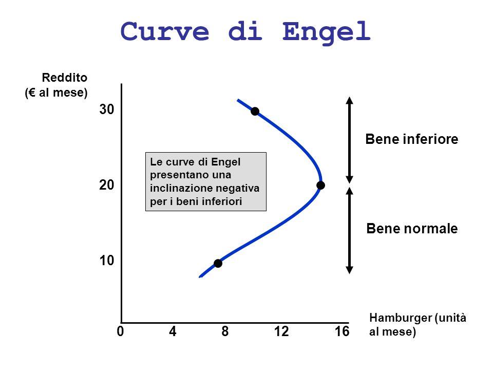 Curve di Engel Bene inferiore Bene normale Hamburger (unità al mese) 30 4812 10 20 160 Le curve di Engel presentano una inclinazione negativa per i be