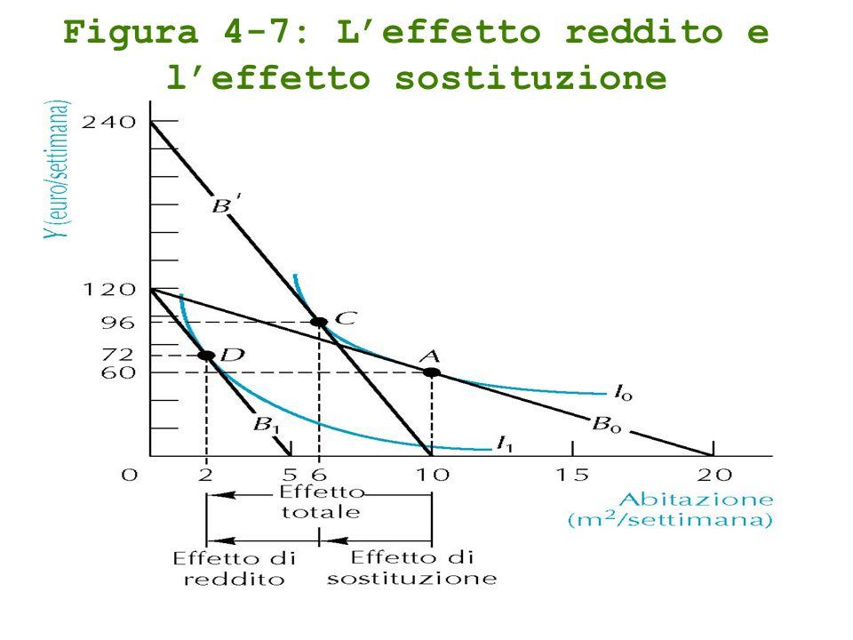 Figura 4-7: Leffetto reddito e leffetto sostituzione