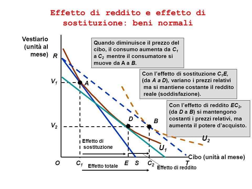 Effetto di reddito e effetto di sostituzione: beni normali Cibo (unità al mese) O Vestiario (unità al mese) R C1C1 S V1V1 A U1U1 Con leffetto di reddi