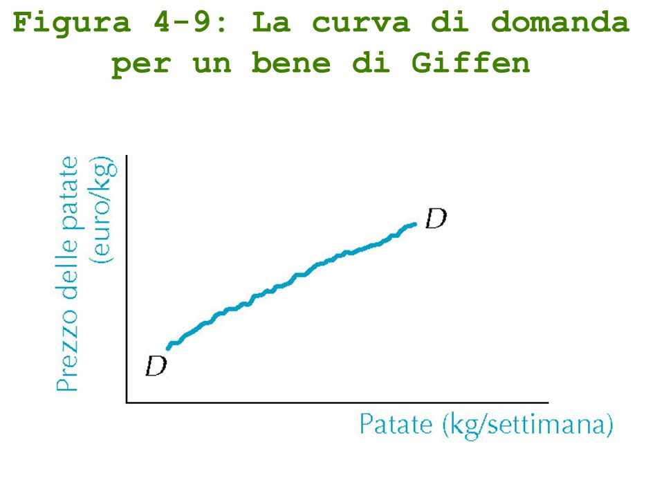 Figura 4-9: La curva di domanda per un bene di Giffen