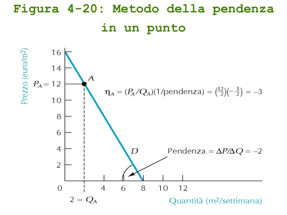 Figura 4-20: Metodo della pendenza in un punto