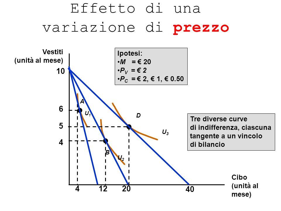 Effetto di una variazione di prezzo 4 5 6 U2U2 U3U3 A B D U1U1 41220 10 Ipotesi: M = 20 P V = 2 P C = 2, 1, 0.50 Tre diverse curve di indifferenza, ci