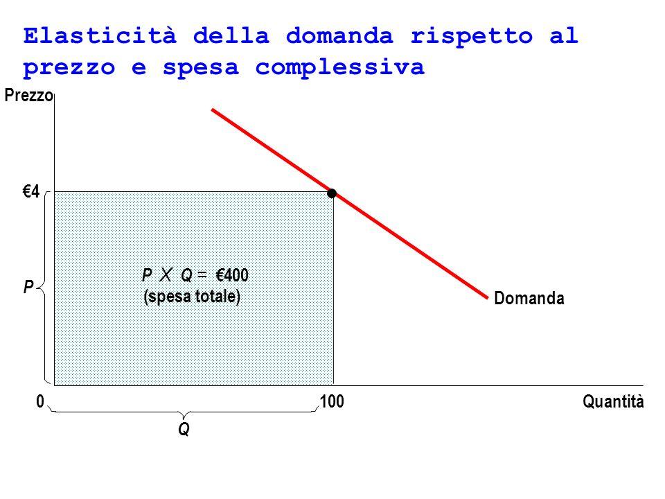 Elasticità della domanda rispetto al prezzo e spesa complessiva 4 Domanda Quantità P 0 Prezzo P X Q = 400 (spesa totale) 100 Q