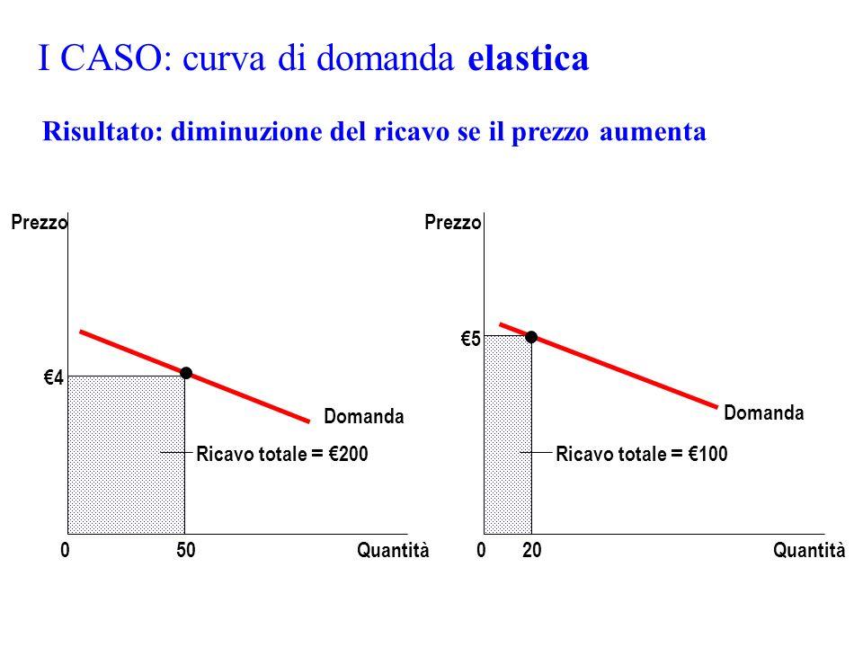 I CASO: curva di domanda elastica Domanda Quantità0 Prezzo 4 50 Domanda Quantità0 Prezzo Ricavo totale = 100 5 20 Ricavo totale = 200 Risultato: dimin