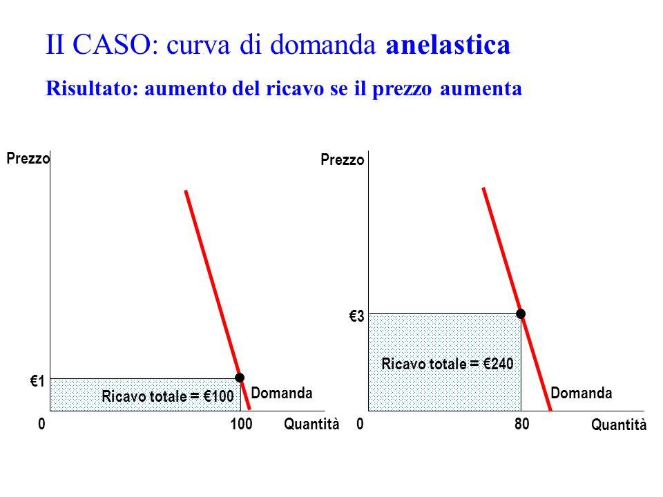 II CASO: curva di domanda anelastica Risultato: aumento del ricavo se il prezzo aumenta 3 Quantità 0 Prezzo 80 Ricavo totale = 240 Domanda 1 Quantità0