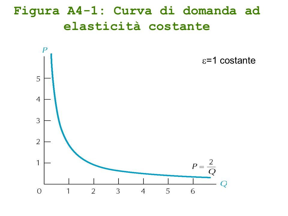Figura A4-1: Curva di domanda ad elasticità costante =1 costante