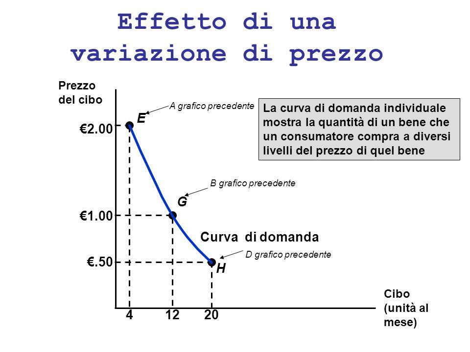 Effetto di una variazione di prezzo Curva di domanda La curva di domanda individuale mostra la quantità di un bene che un consumatore compra a diversi