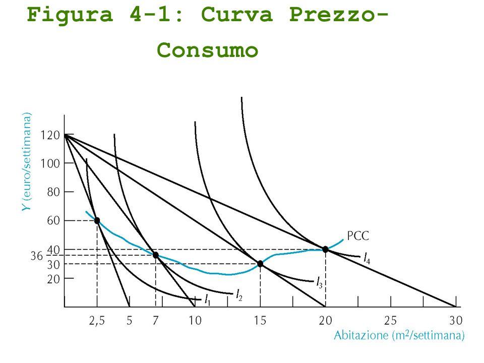 Figura 4-1: Curva Prezzo- Consumo