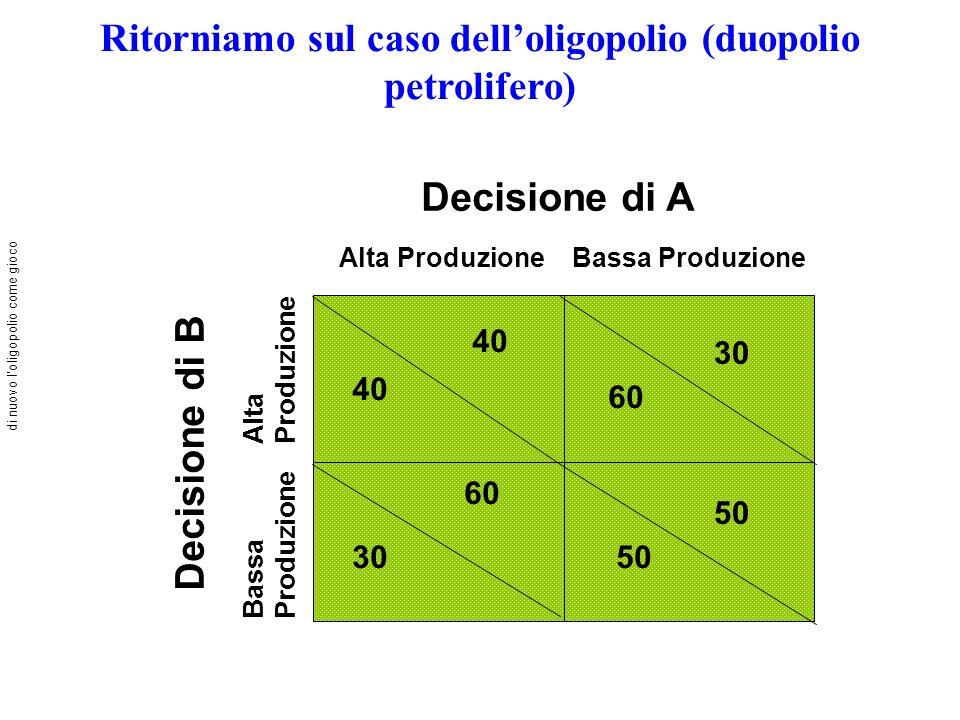 Ritorniamo sul caso delloligopolio (duopolio petrolifero) Decisione di A Alta ProduzioneBassa Produzione Decisione di B Bassa Produzione Alta Produzione di nuovo loligopolio come gioco 60 30 60 40 50