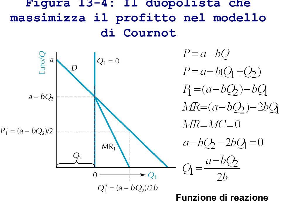 Figura 13-4: Il duopolista che massimizza il profitto nel modello di Cournot Funzione di reazione