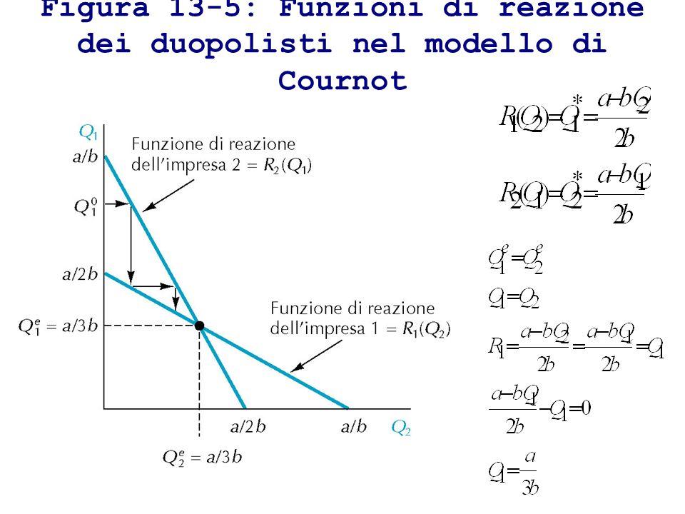 Figura 13-5: Funzioni di reazione dei duopolisti nel modello di Cournot