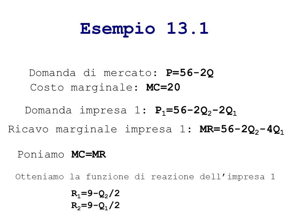 Esempio 13.1 Domanda di mercato: P=56-2Q Costo marginale: MC=20 Domanda impresa 1: P 1 =56-2Q 2 -2Q 1 Ricavo marginale impresa 1: MR=56-2Q 2 -4Q 1 Poniamo MC=MR Otteniamo la funzione di reazione dellimpresa 1 R 1 =9-Q 2 /2 R 2 =9-Q 1 /2